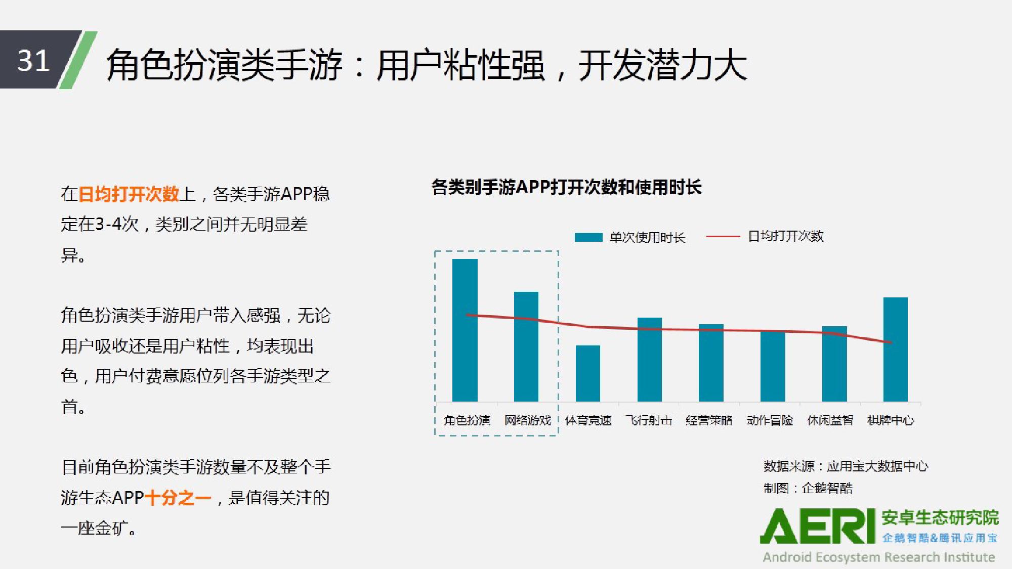 中国手游行业2016大数据报告_000032