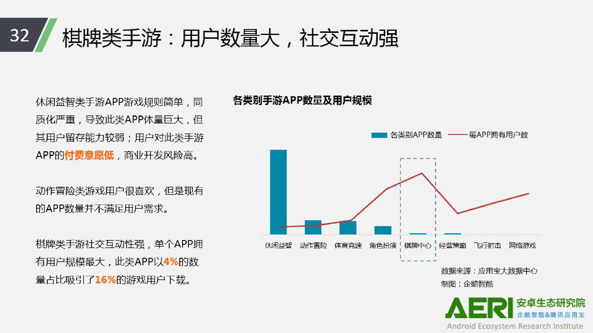 中国手游行业2016大数据报告_000033