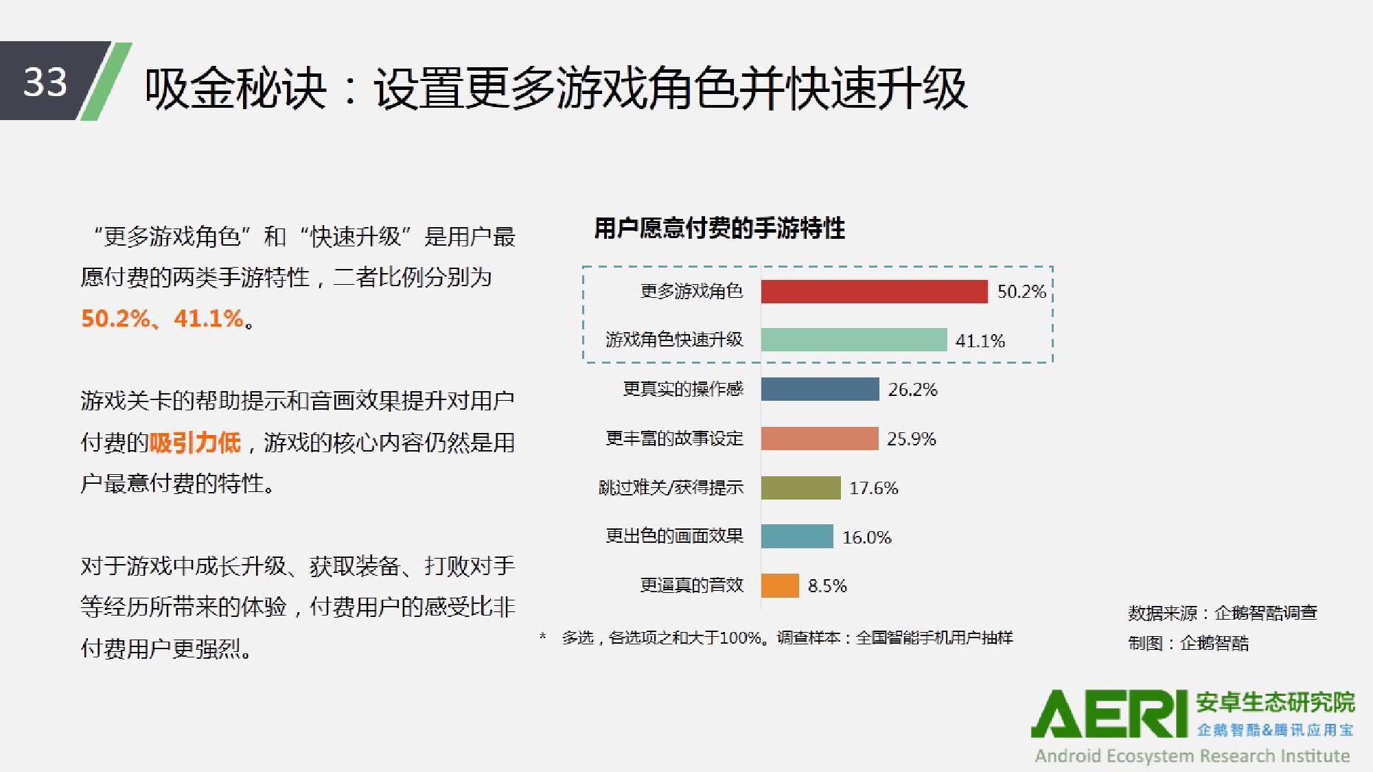 中国手游行业2016大数据报告_000034