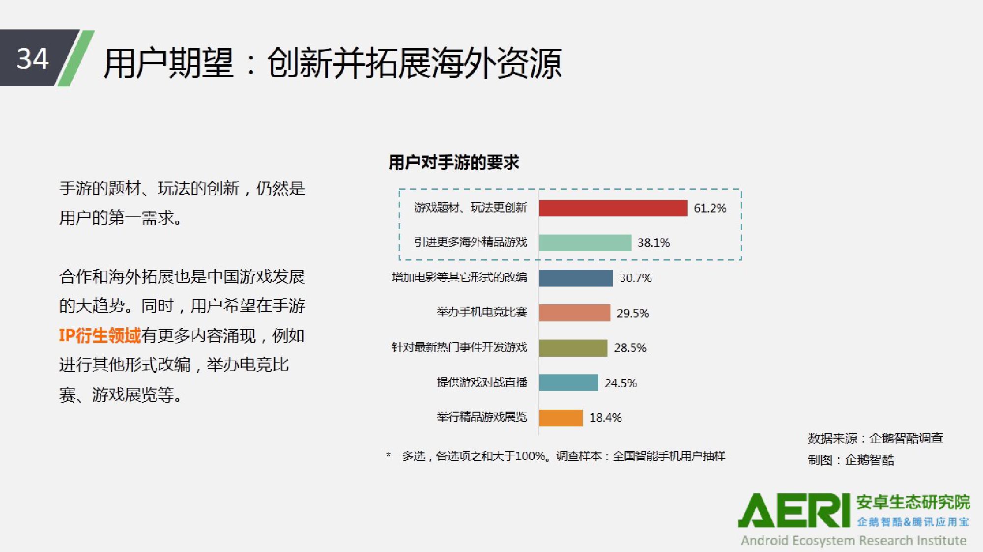 中国手游行业2016大数据报告_000035