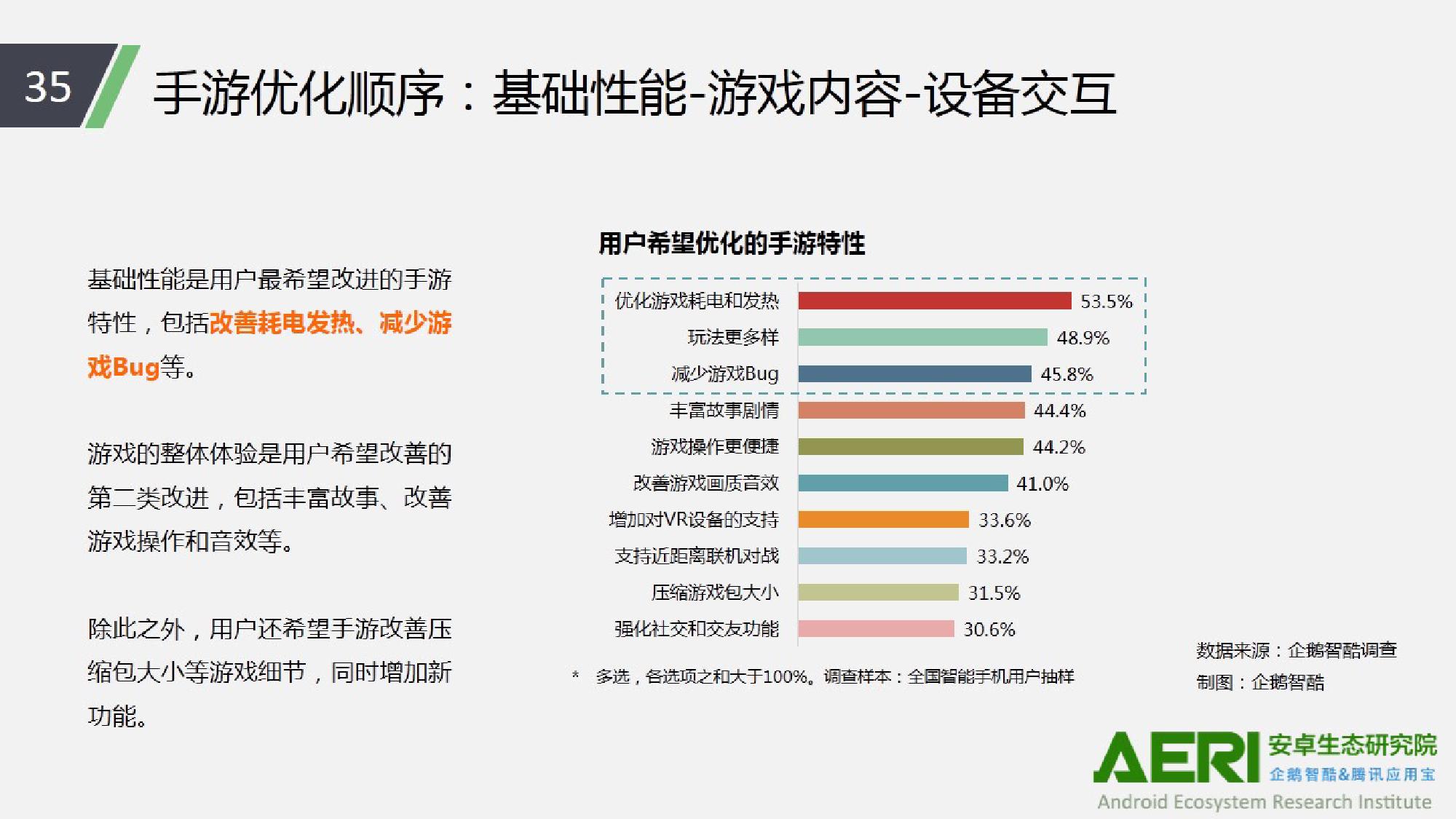 中国手游行业2016大数据报告_000036