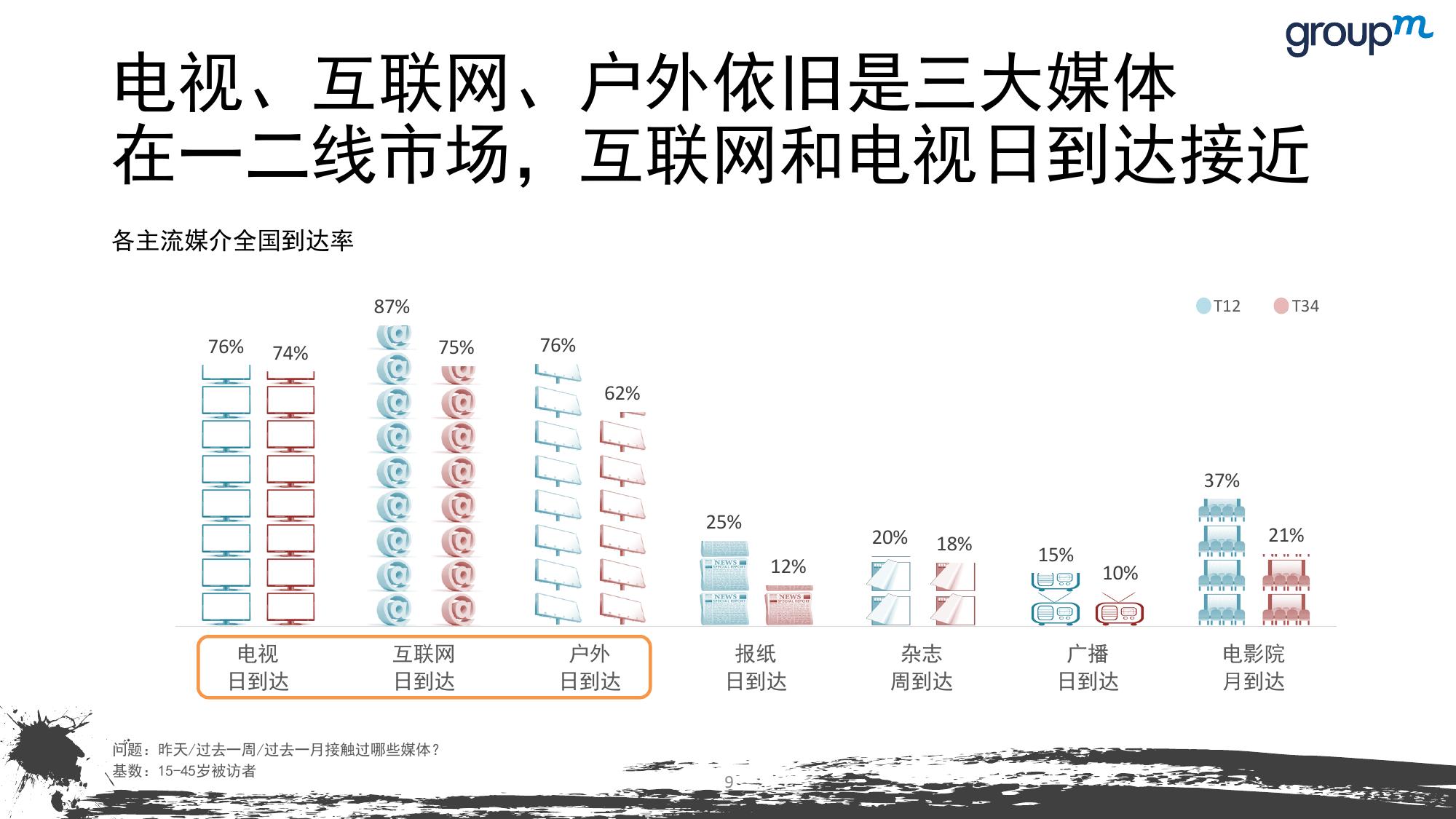 山海今2015中国媒介趋势报告_000009