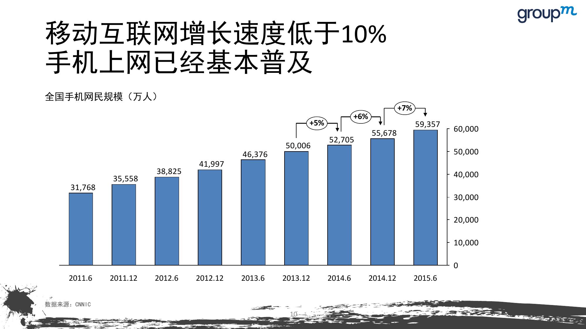 山海今2015中国媒介趋势报告_000010