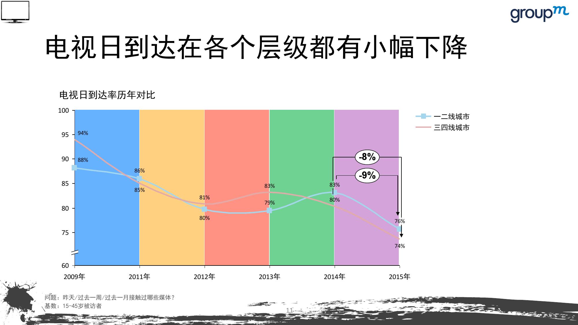 山海今2015中国媒介趋势报告_000011