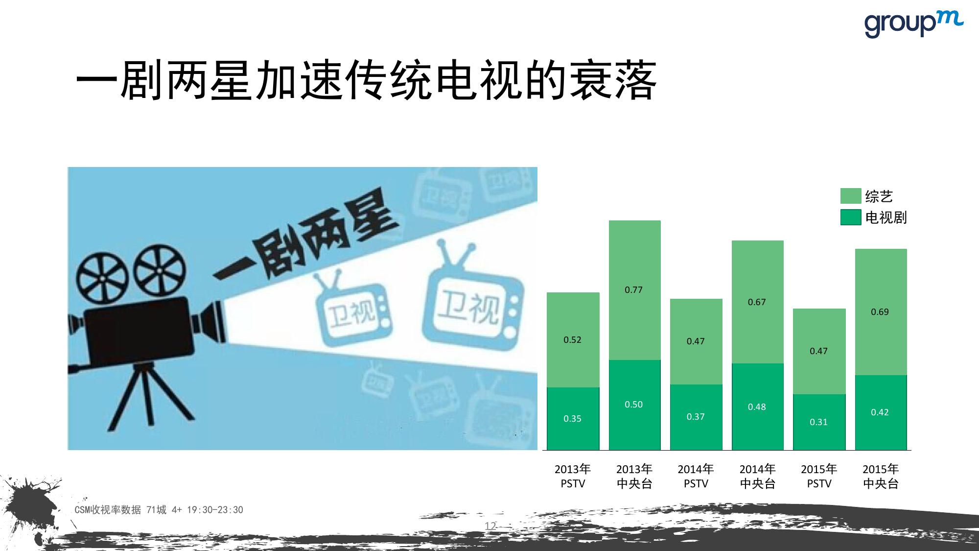 山海今2015中国媒介趋势报告_000012
