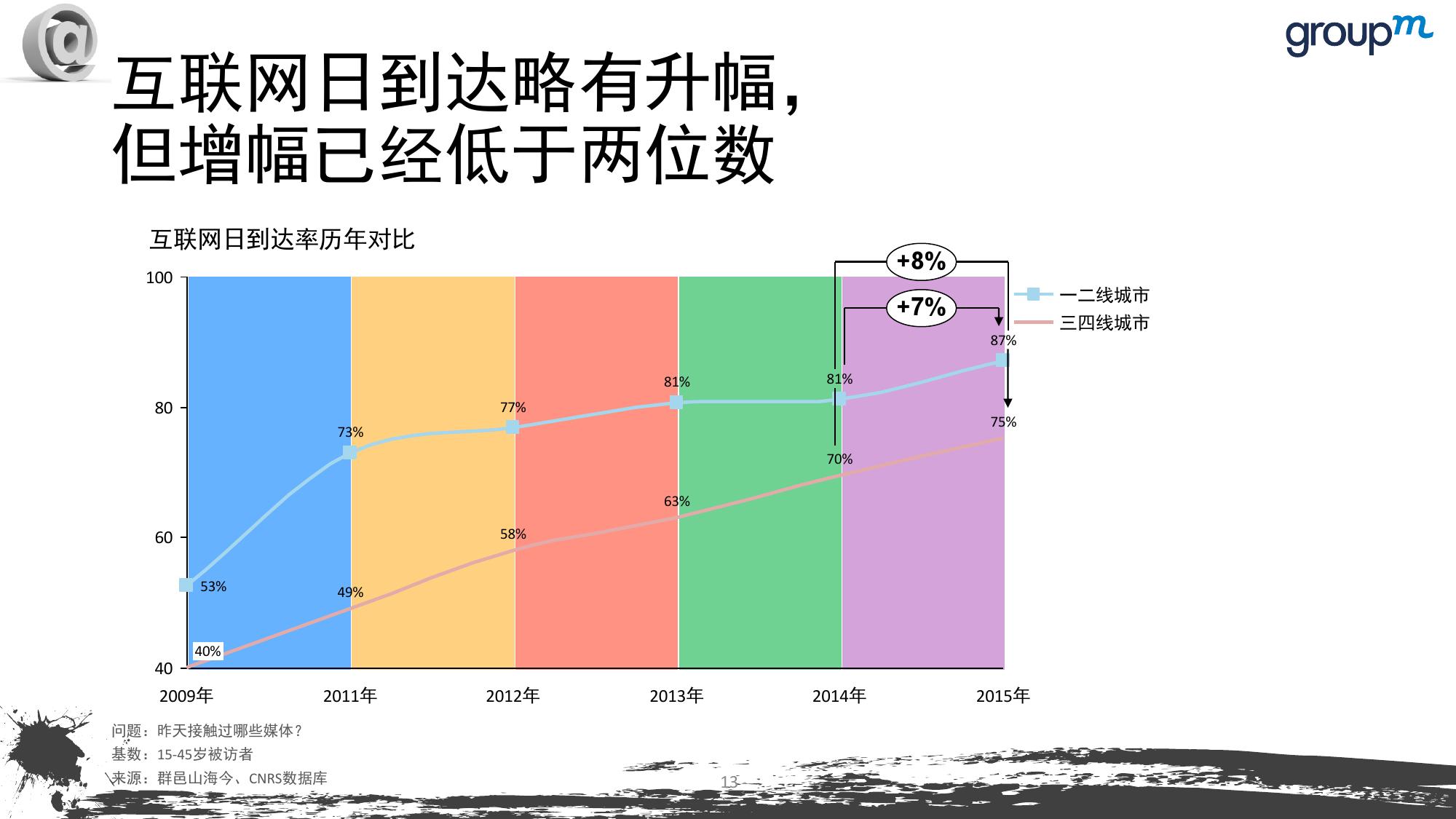 山海今2015中国媒介趋势报告_000013