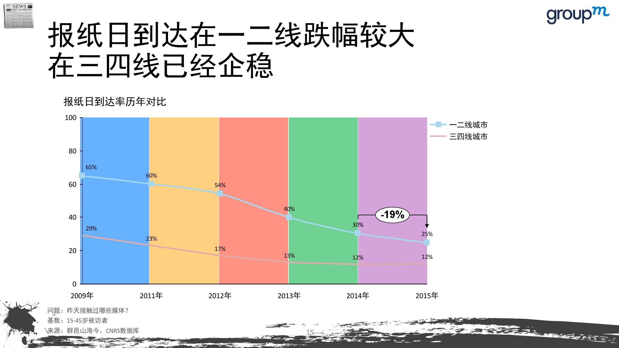 山海今2015中国媒介趋势报告_000015