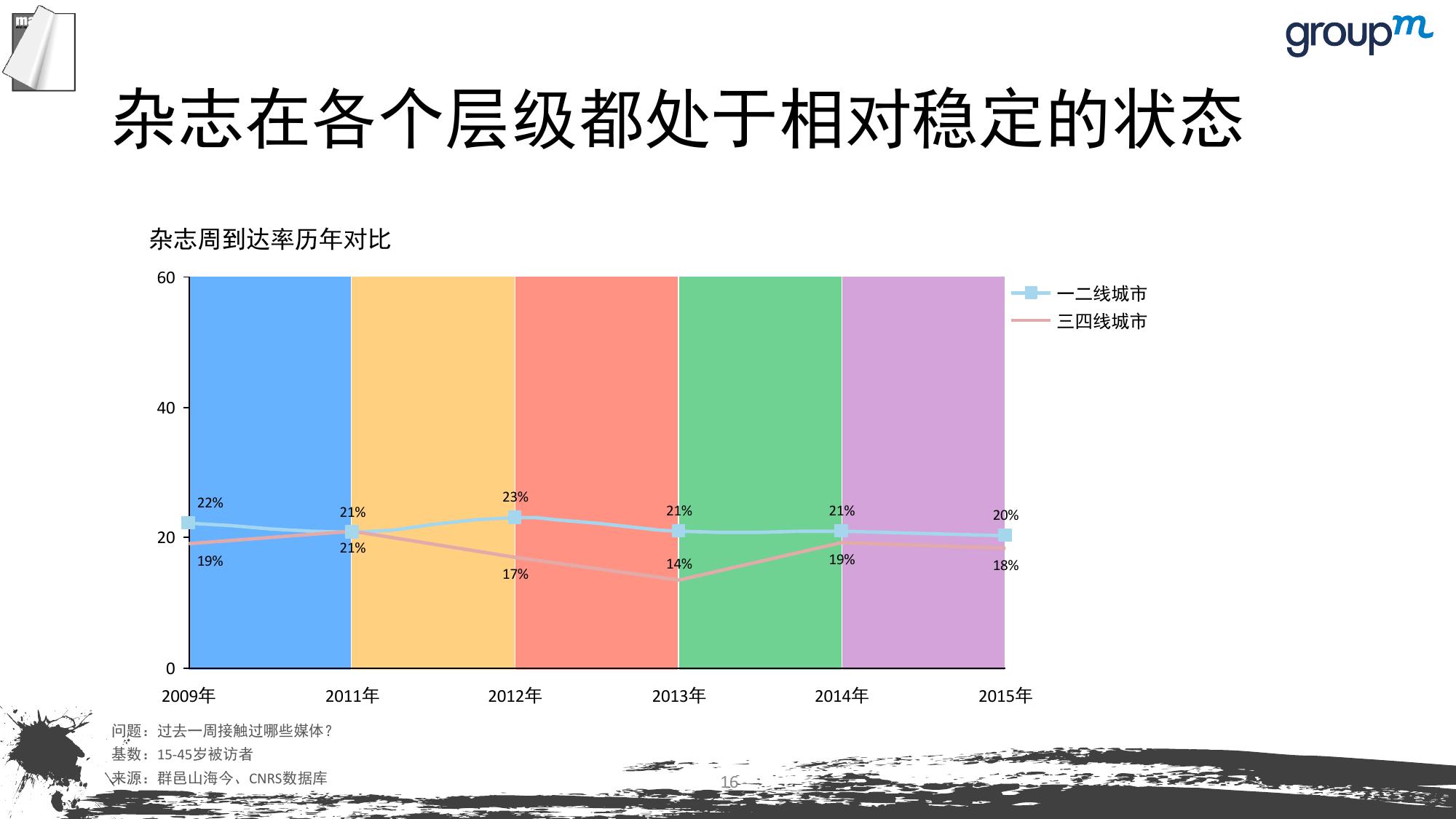 山海今2015中国媒介趋势报告_000016