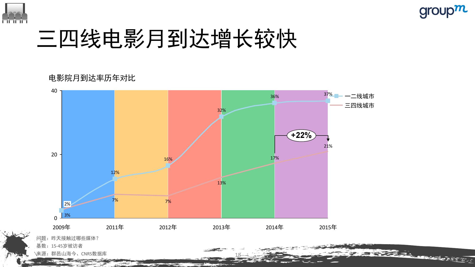 山海今2015中国媒介趋势报告_000018