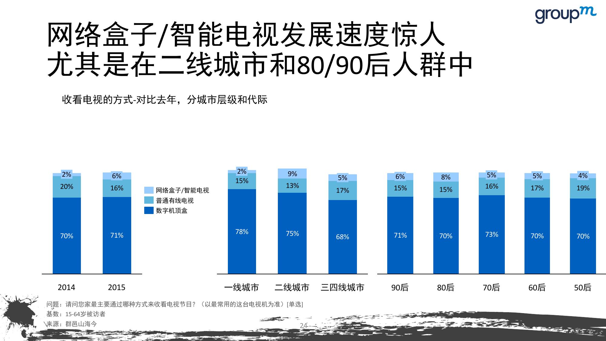 山海今2015中国媒介趋势报告_000024