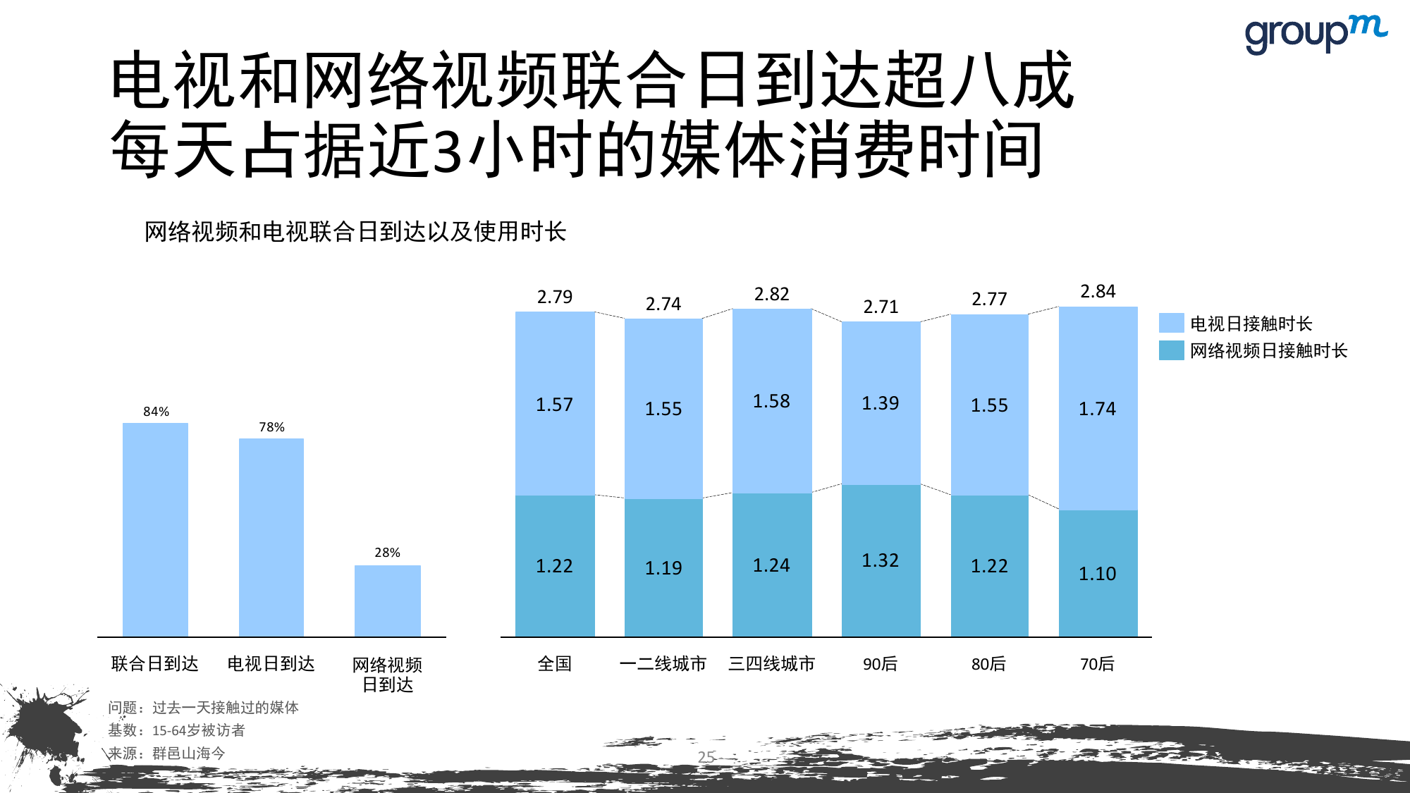 山海今2015中国媒介趋势报告_000025