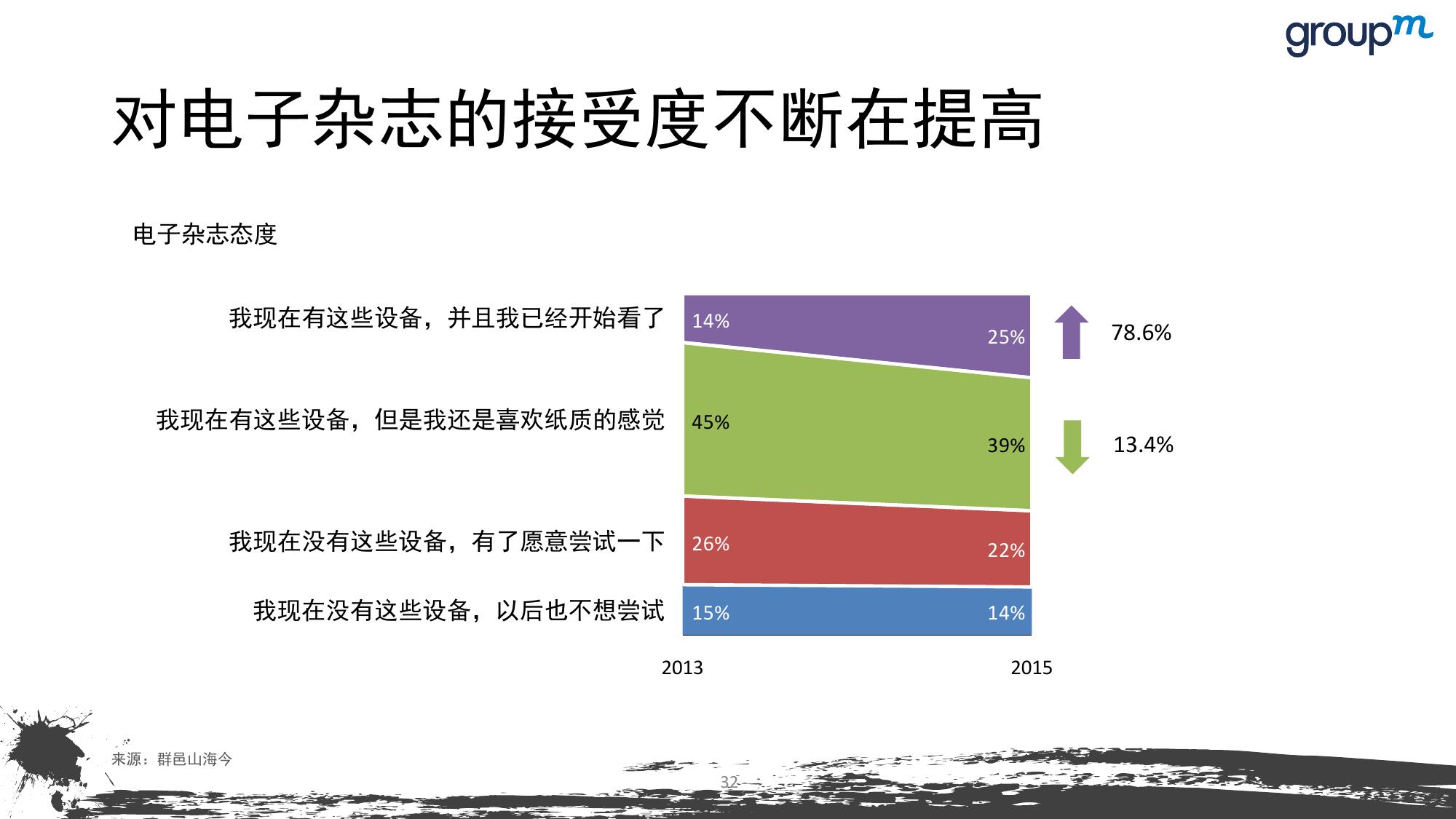 山海今2015中国媒介趋势报告_000032