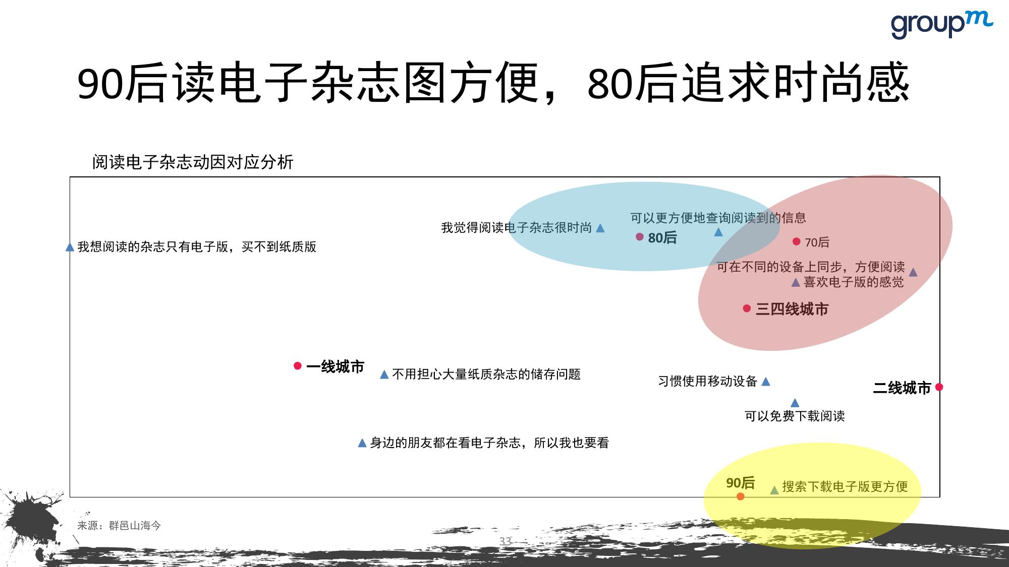 山海今2015中国媒介趋势报告_000033
