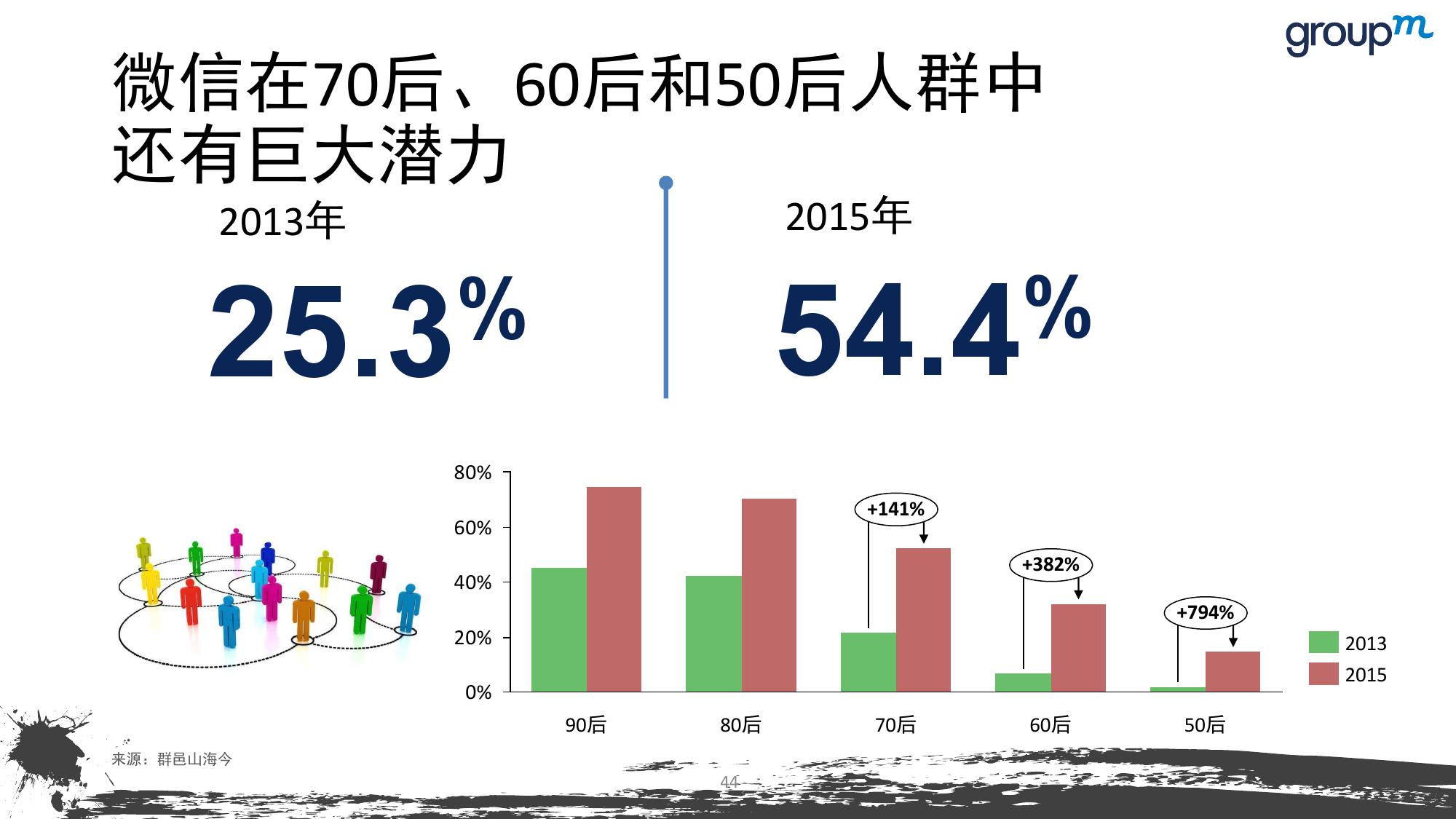 山海今2015中国媒介趋势报告_000044