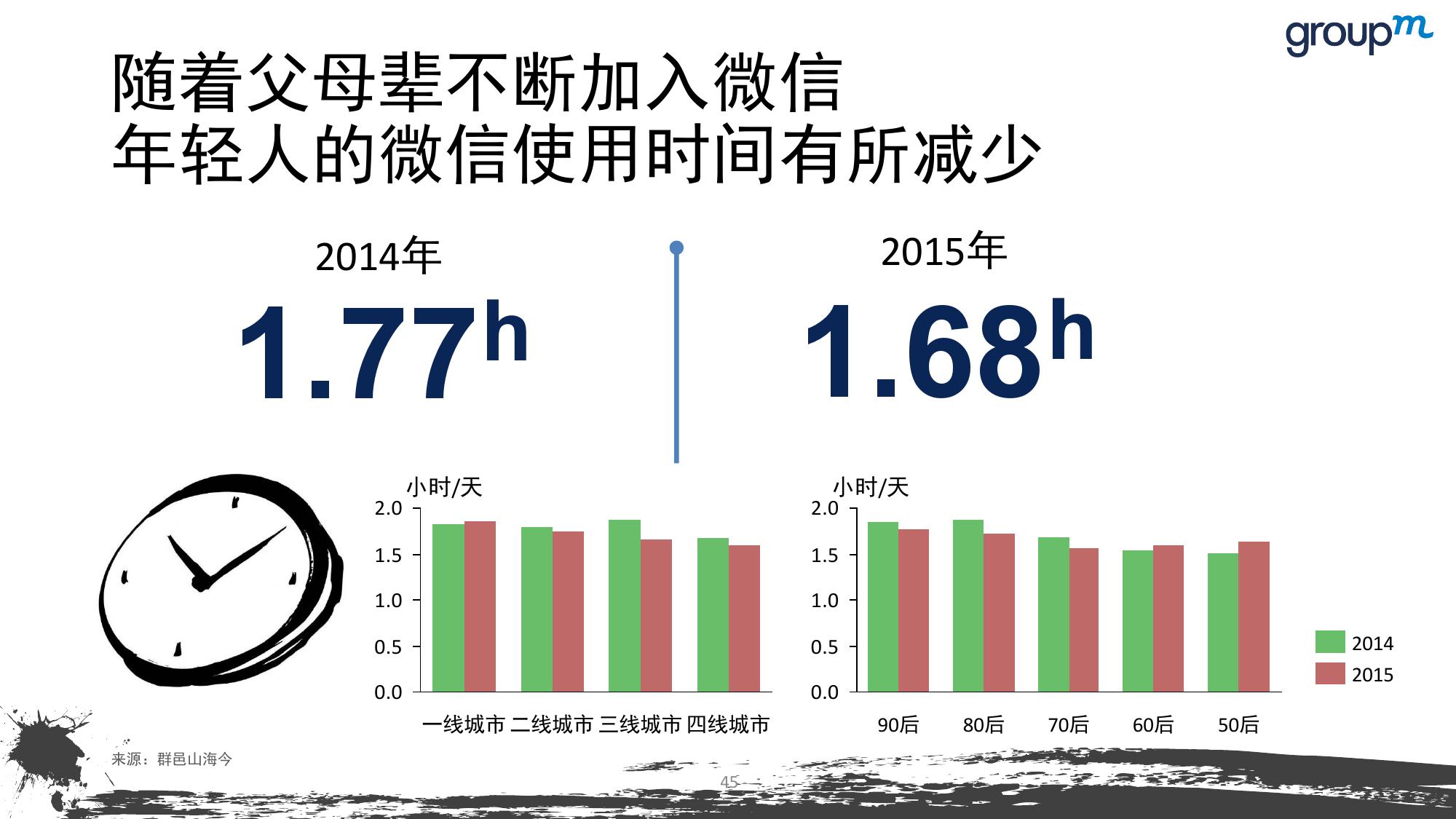 山海今2015中国媒介趋势报告_000045