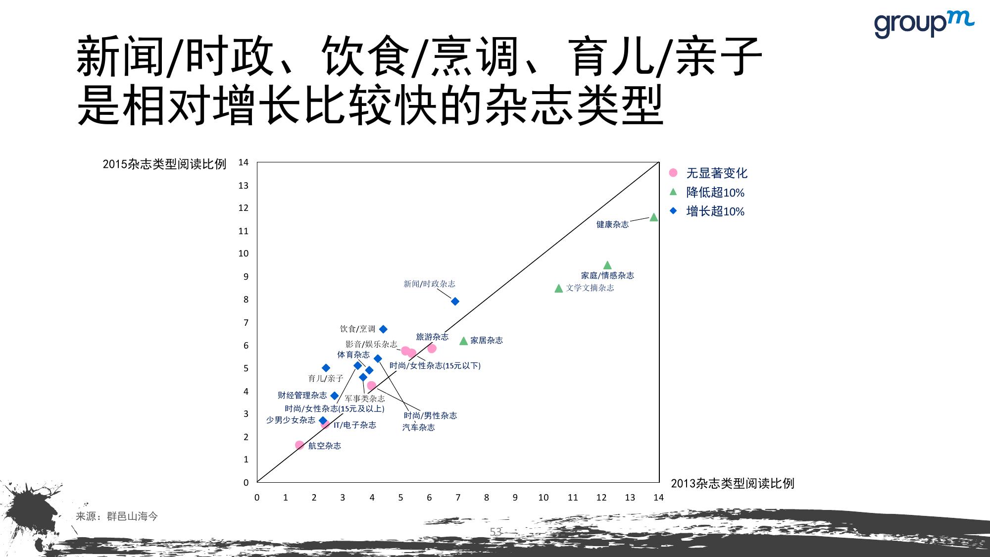 山海今2015中国媒介趋势报告_000053