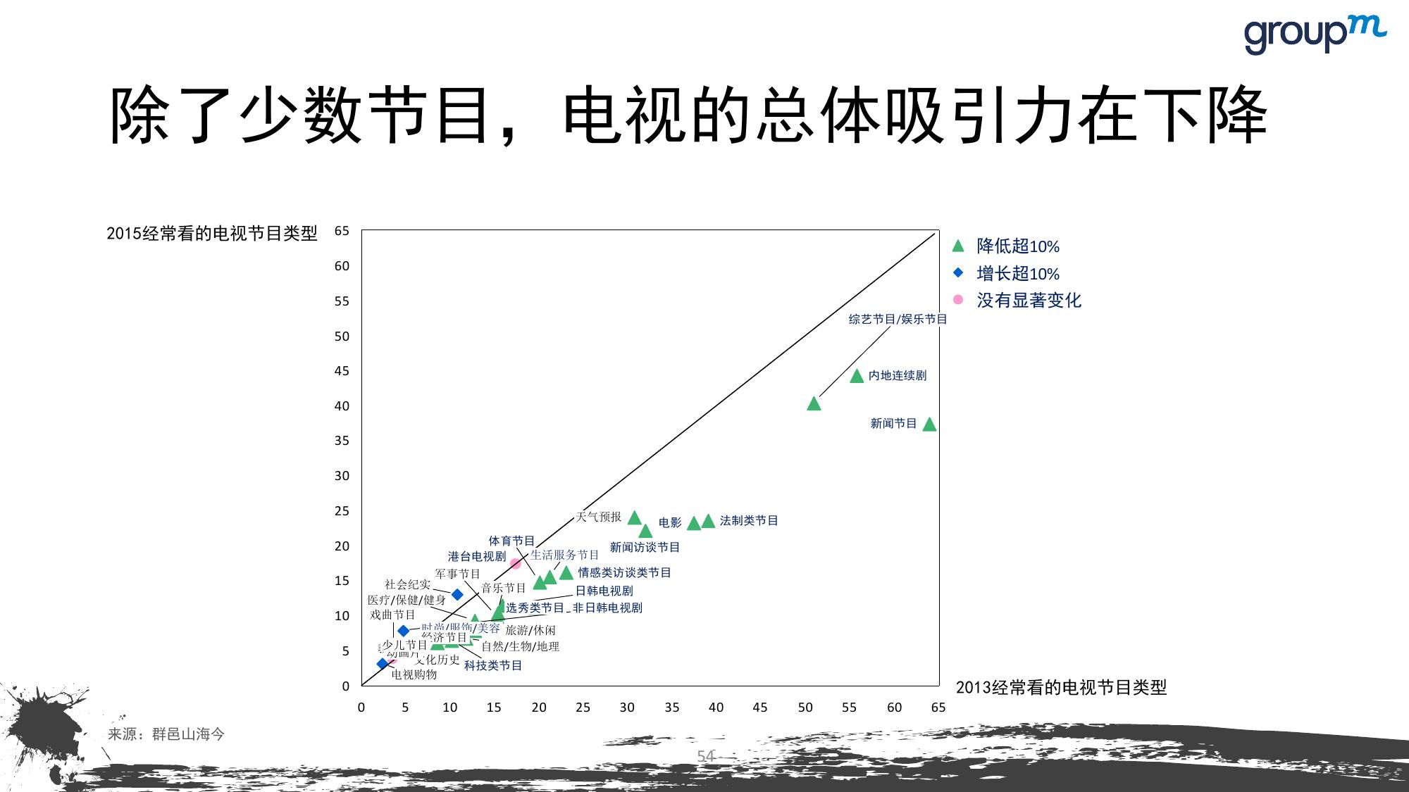 山海今2015中国媒介趋势报告_000054