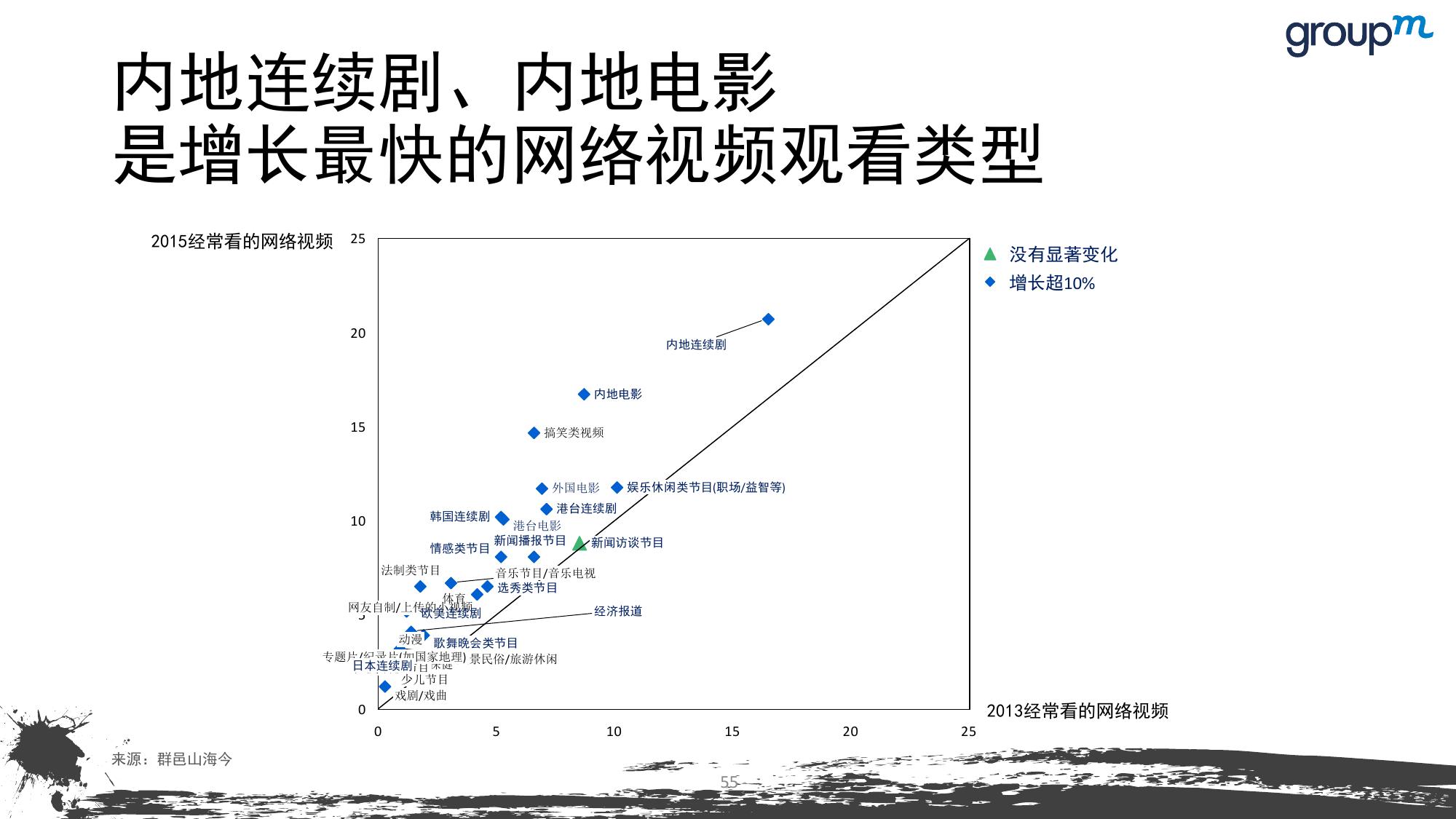 山海今2015中国媒介趋势报告_000055
