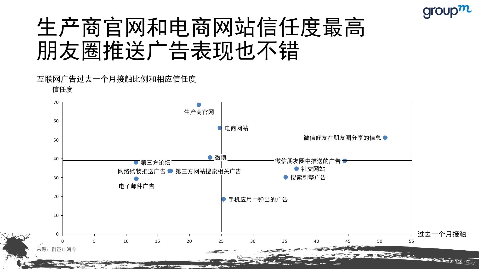 山海今2015中国媒介趋势报告_000063