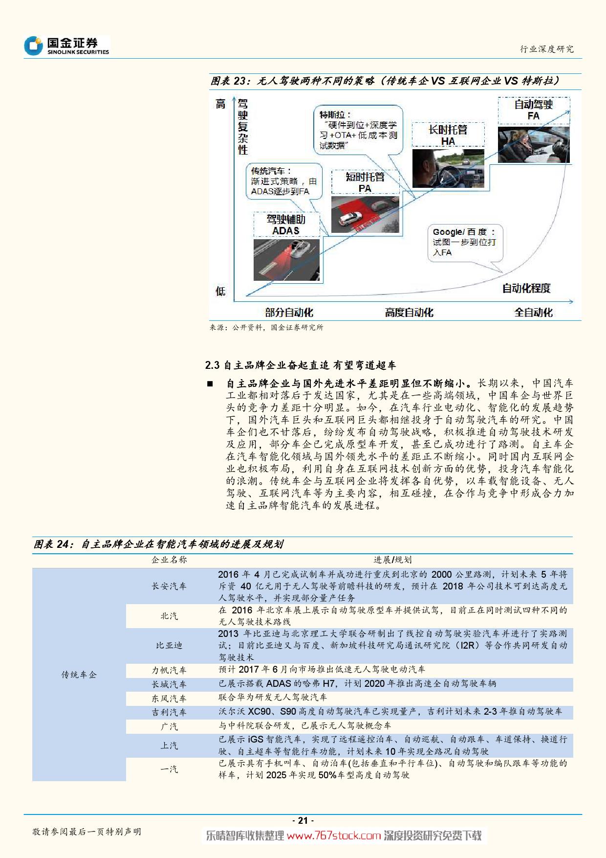 特斯拉产业系列深度报告-智能驾驶爆发在即_000021