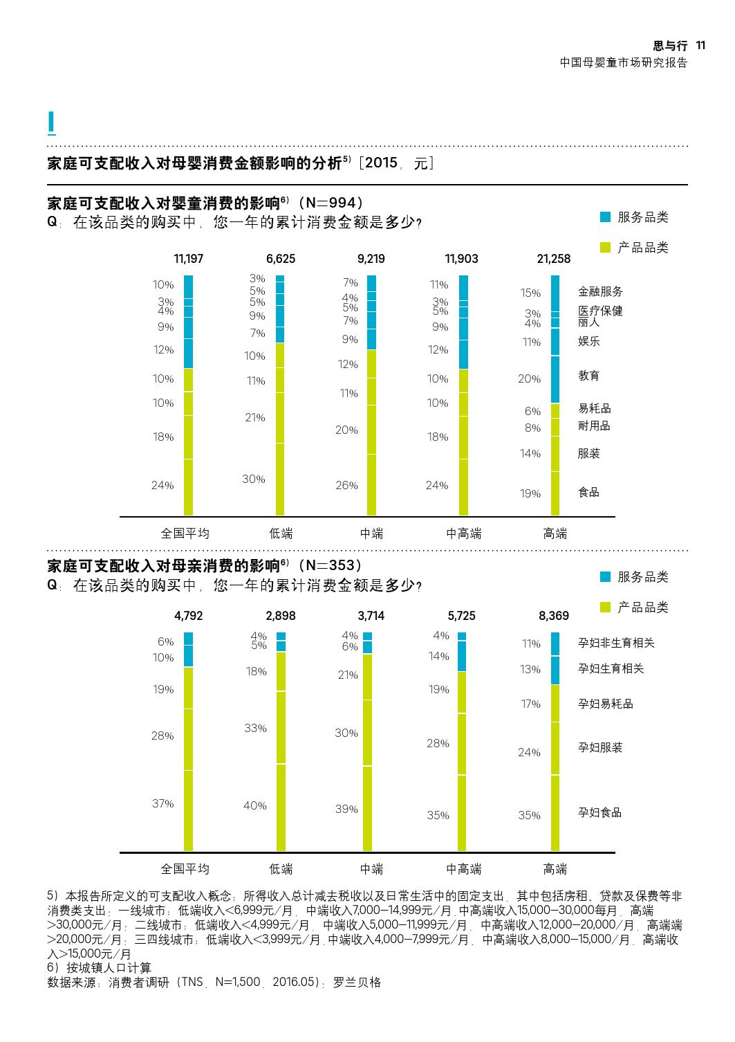 罗兰贝:2016中国母婴童市场研究报告_000011
