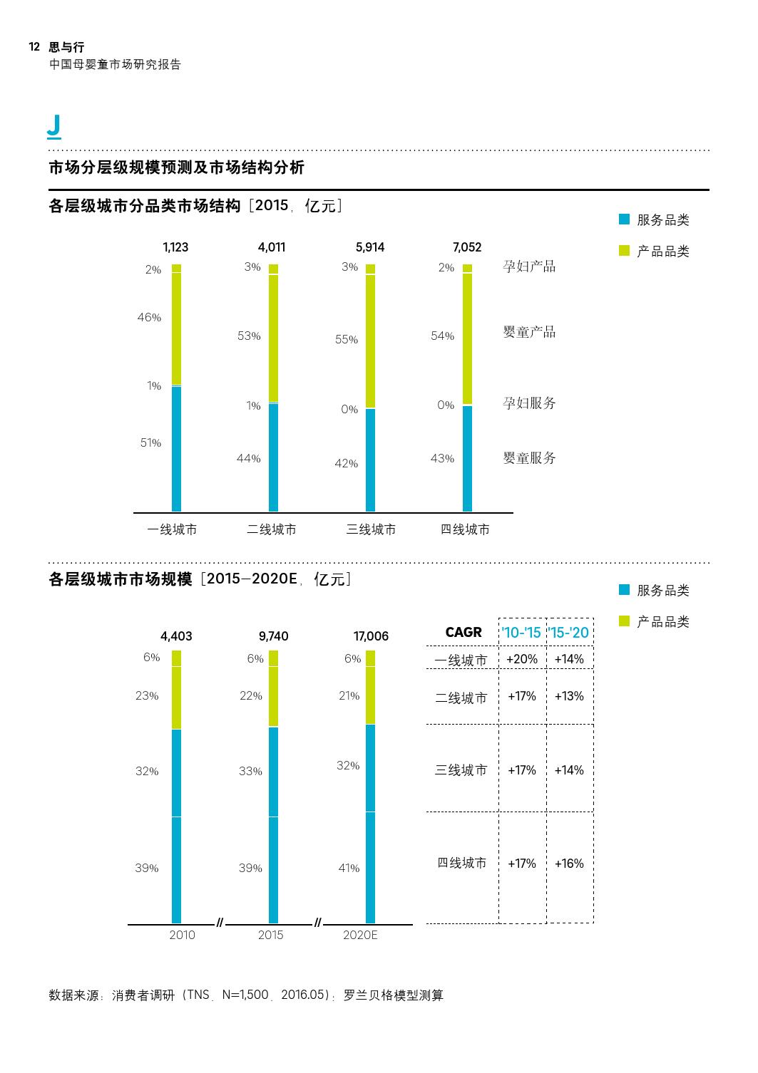 罗兰贝:2016中国母婴童市场研究报告_000012