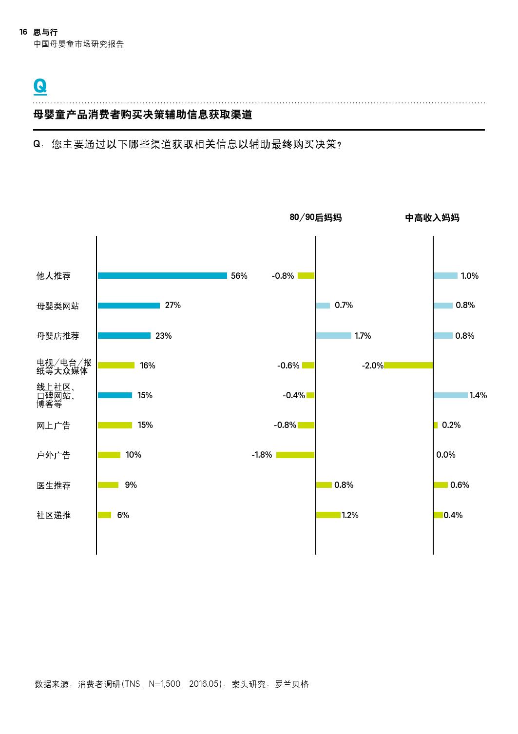 罗兰贝:2016中国母婴童市场研究报告_000016