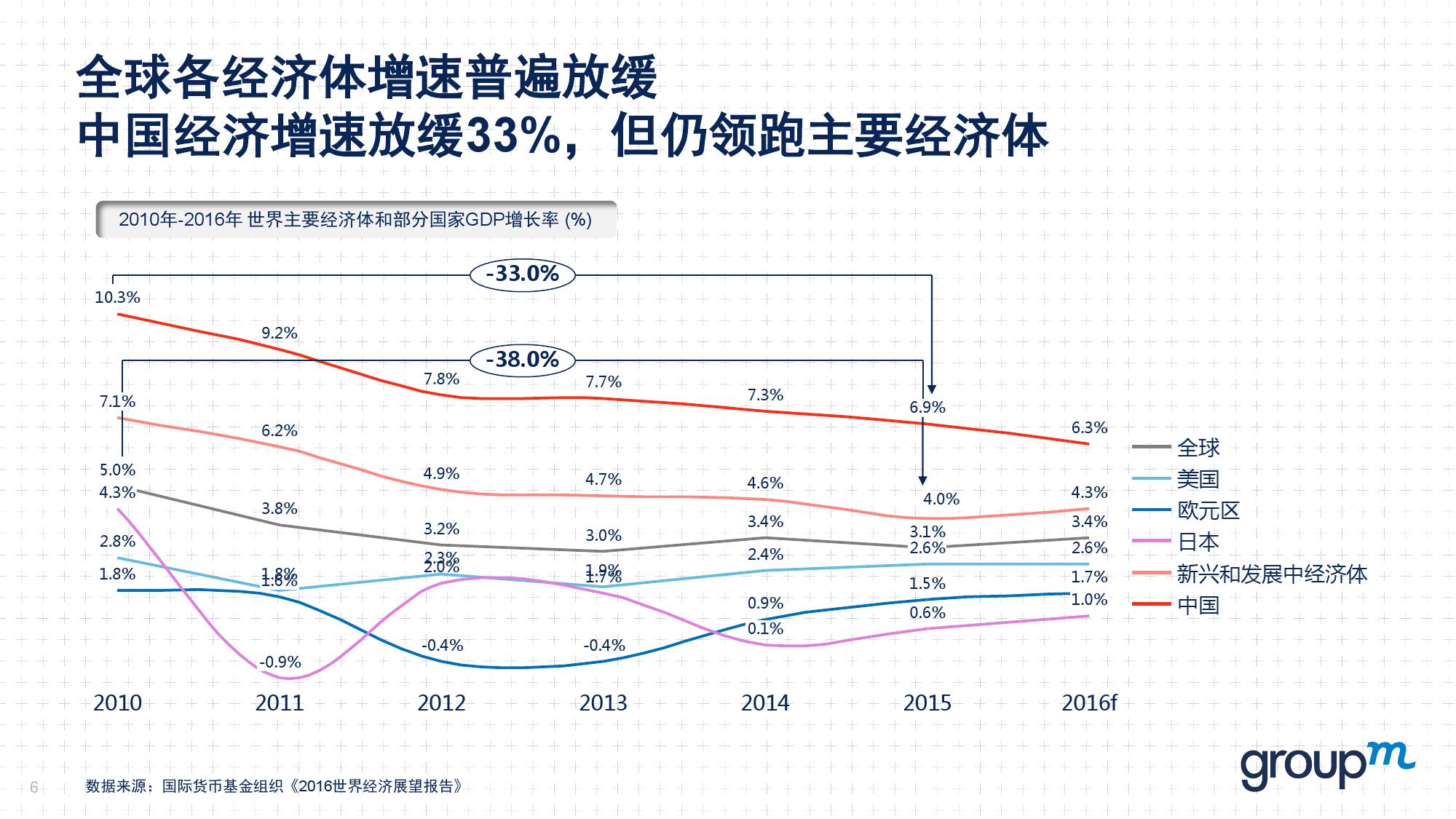 赢在中国2016:从需求刺激转向供给侧改革_000006