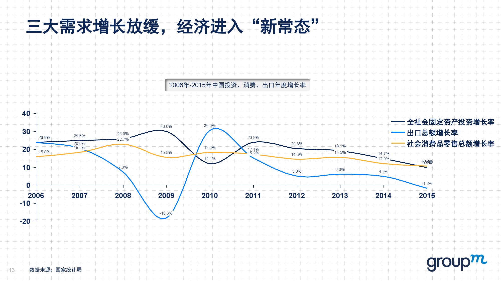赢在中国2016:从需求刺激转向供给侧改革_000013