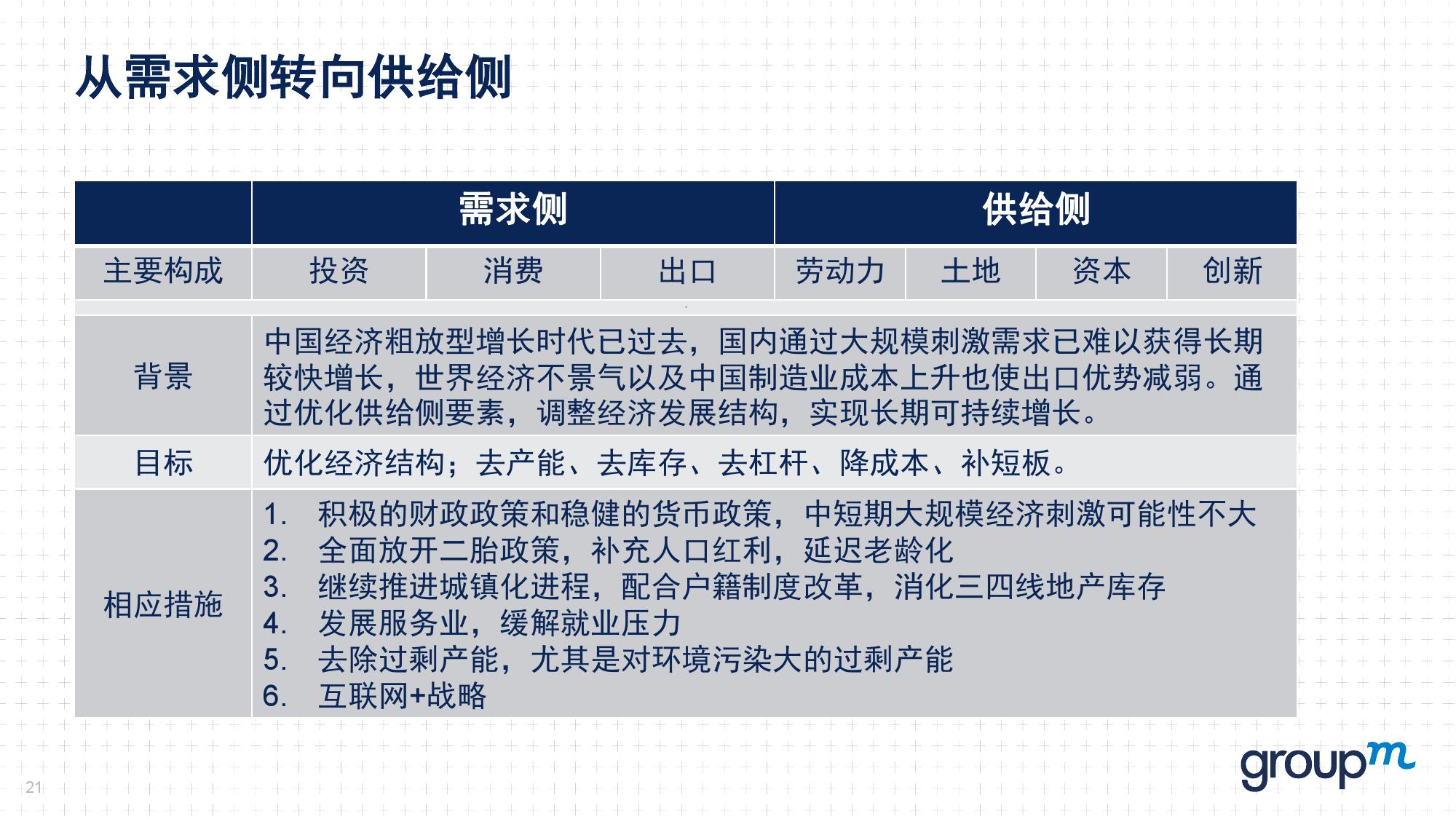 赢在中国2016:从需求刺激转向供给侧改革_000021