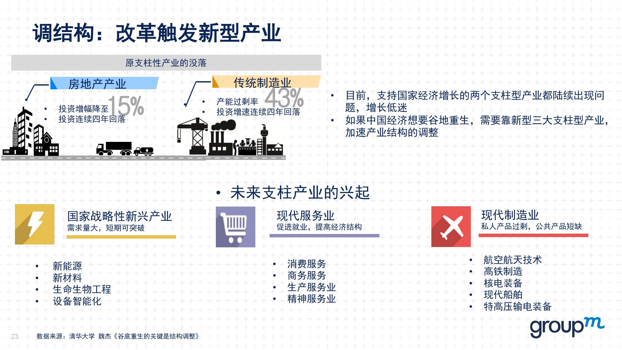 赢在中国2016:从需求刺激转向供给侧改革_000023