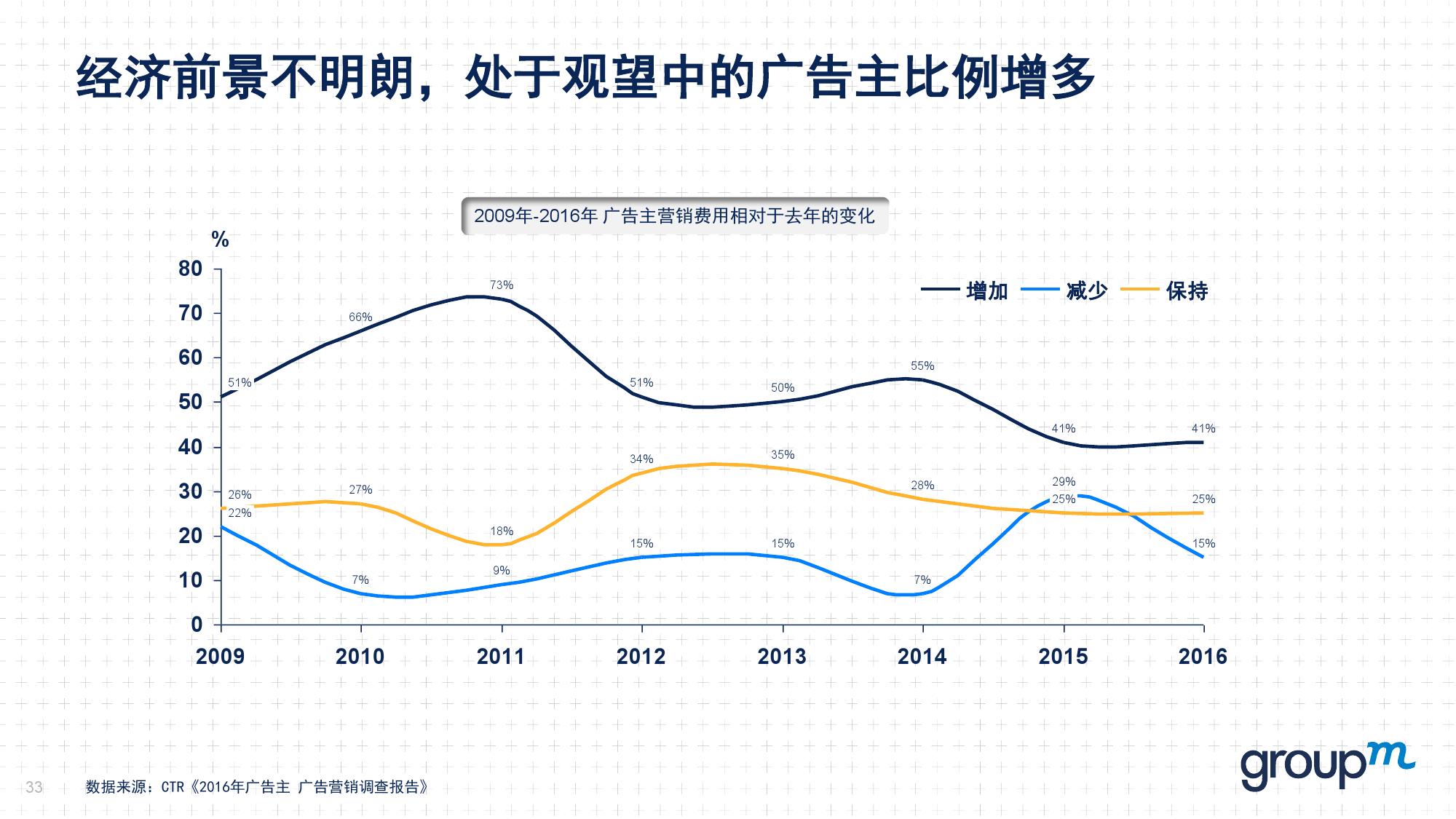 赢在中国2016:从需求刺激转向供给侧改革_000033