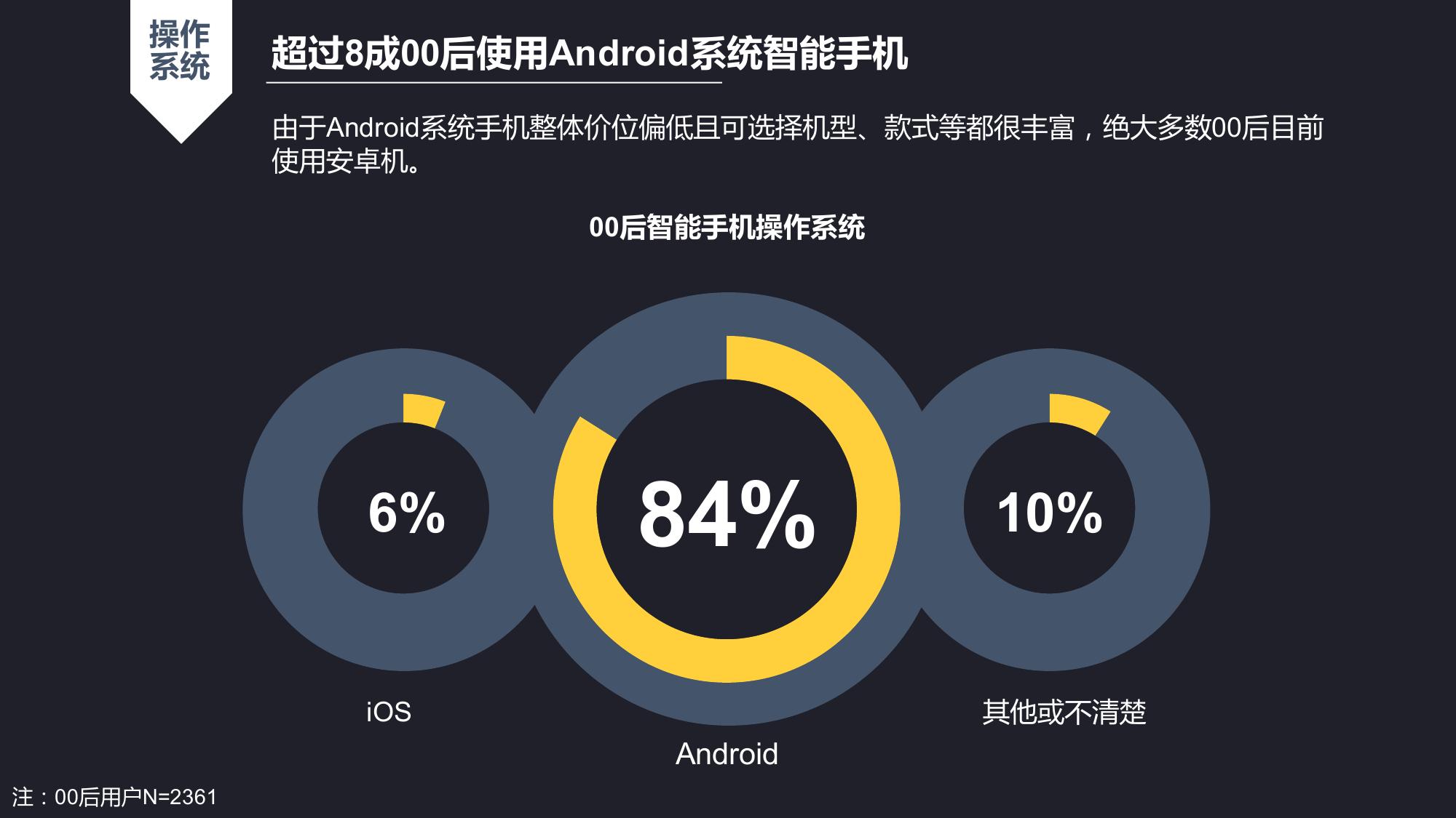 00后智能手机及APP使用习惯研究报告_000014