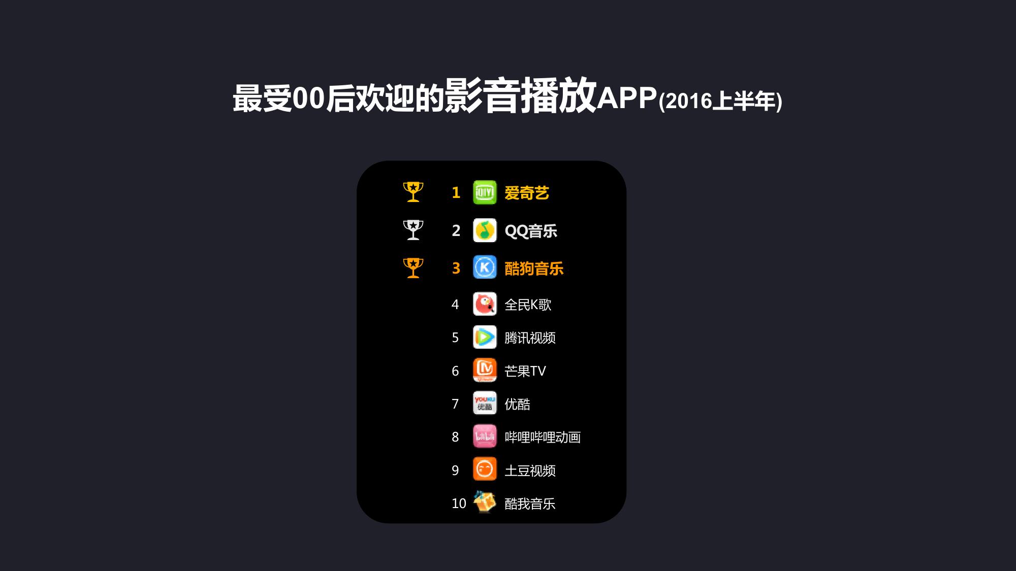 00后智能手机及APP使用习惯研究报告_000032