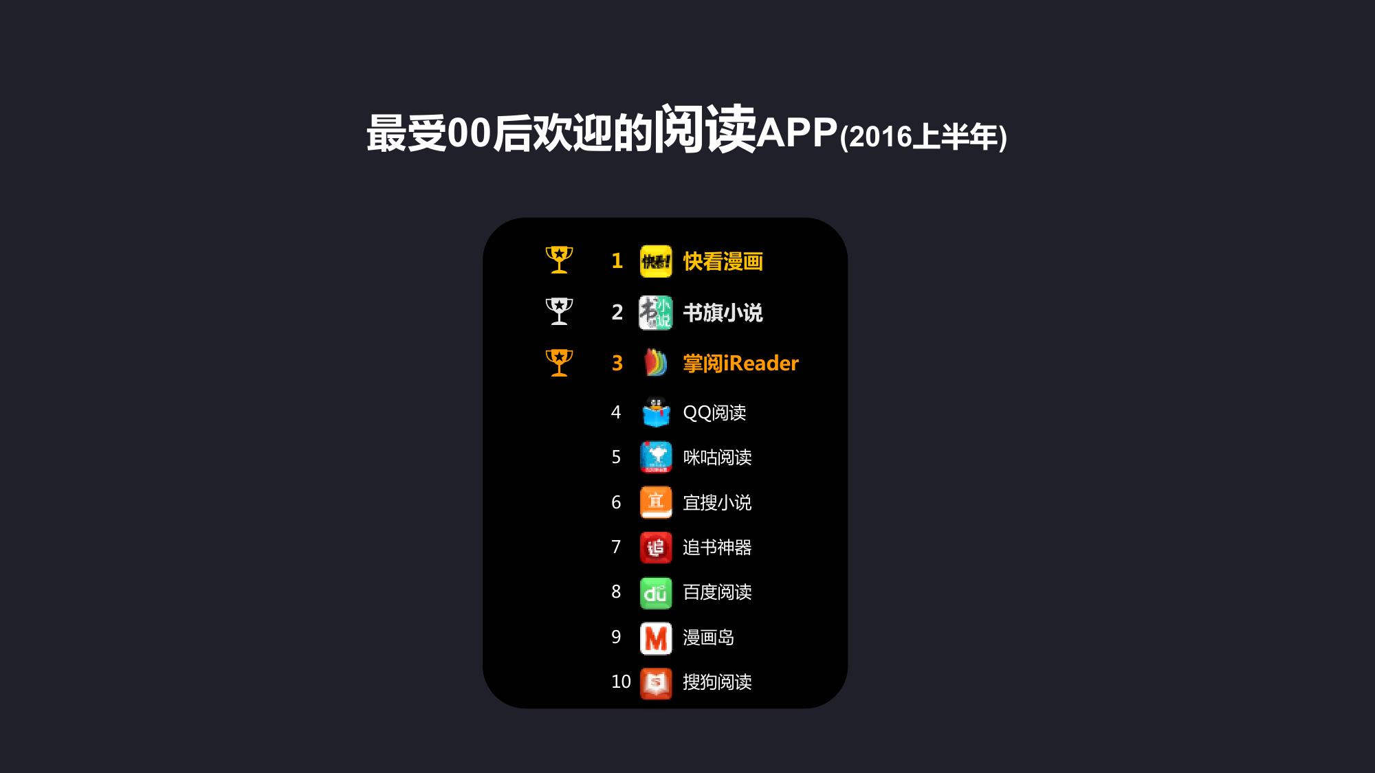 00后智能手机及APP使用习惯研究报告_000037