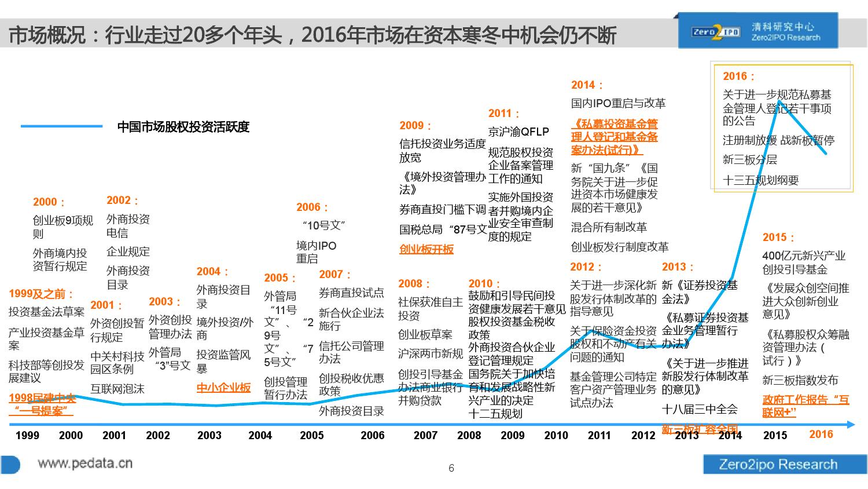 100页PPT详解2016上半年中国股权投资市场发展_000006