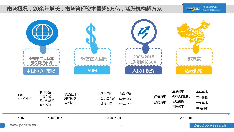100页PPT详解2016上半年中国股权投资市场发展_000007