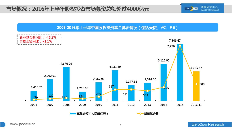 100页PPT详解2016上半年中国股权投资市场发展_000008