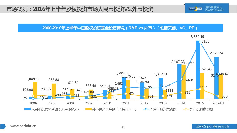 100页PPT详解2016上半年中国股权投资市场发展_000011