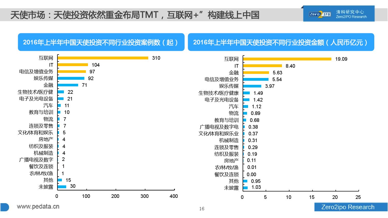 100页PPT详解2016上半年中国股权投资市场发展_000016