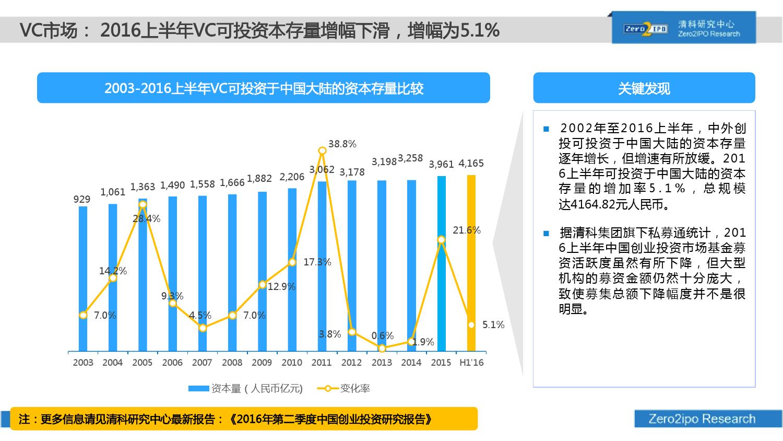 100页PPT详解2016上半年中国股权投资市场发展_000020