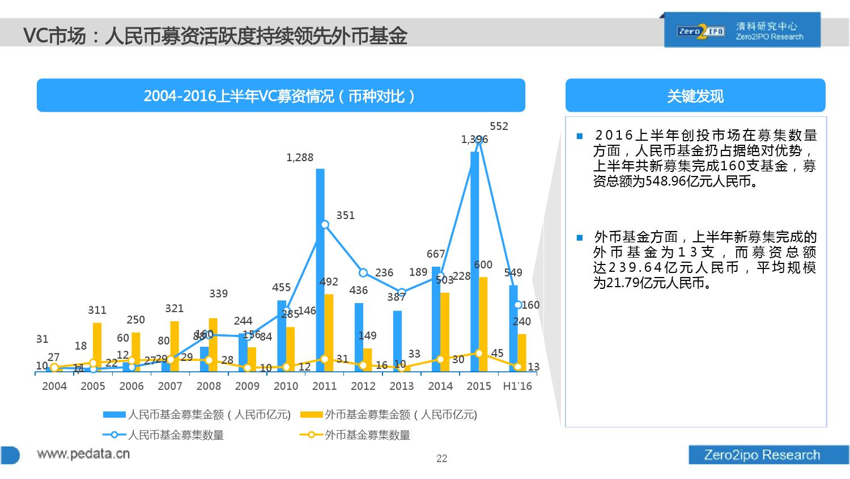 100页PPT详解2016上半年中国股权投资市场发展_000022