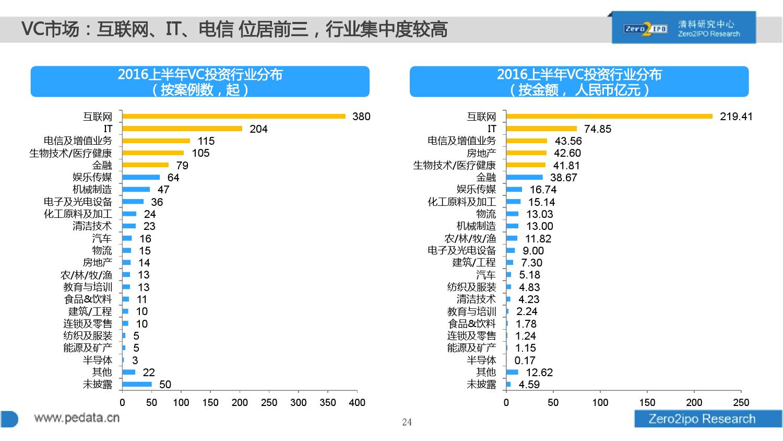 100页PPT详解2016上半年中国股权投资市场发展_000024