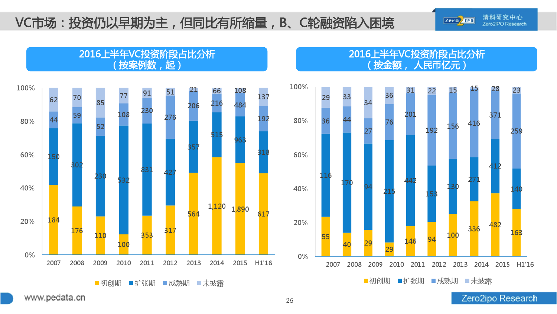 100页PPT详解2016上半年中国股权投资市场发展_000026