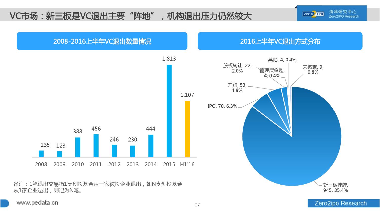 100页PPT详解2016上半年中国股权投资市场发展_000027