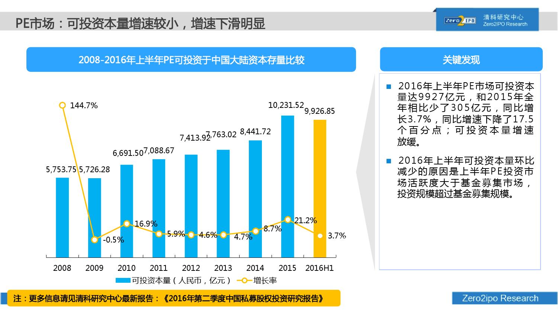 100页PPT详解2016上半年中国股权投资市场发展_000029
