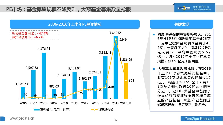 100页PPT详解2016上半年中国股权投资市场发展_000030