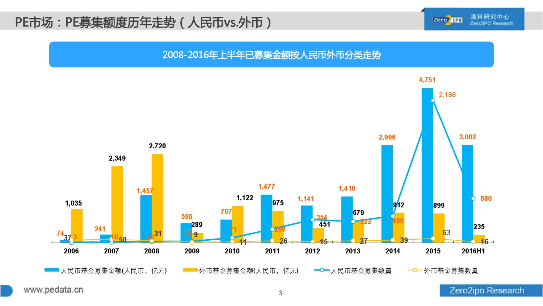 100页PPT详解2016上半年中国股权投资市场发展_000031