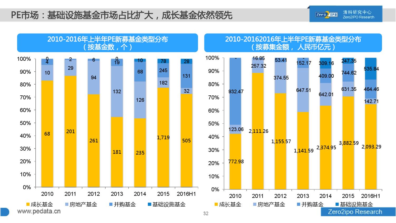 100页PPT详解2016上半年中国股权投资市场发展_000032