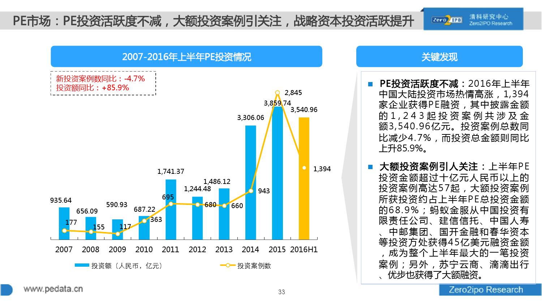 100页PPT详解2016上半年中国股权投资市场发展_000033